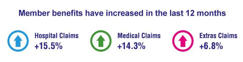 Phoenix Health Fund member benefits